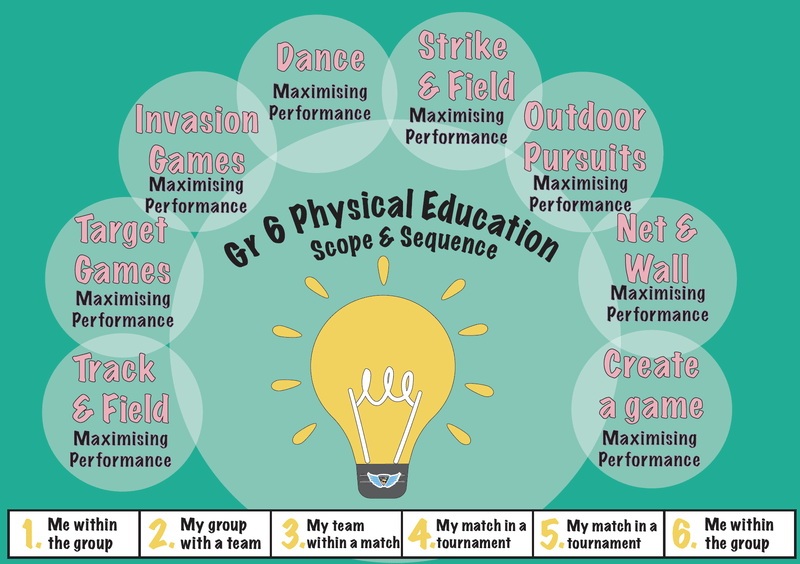 pe posters mrhairphysed