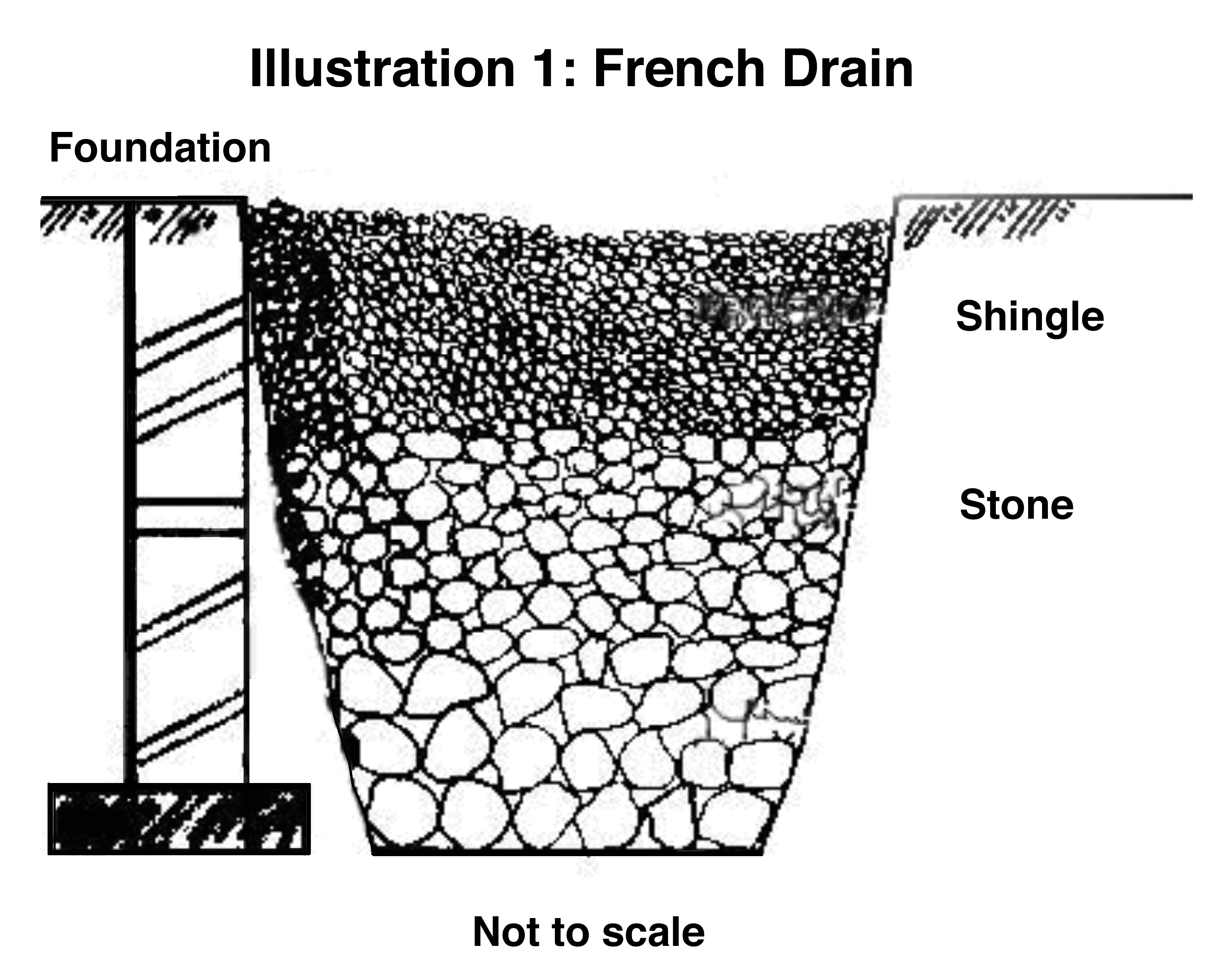 french drain design diagram 1998 ford contour svt wiring methods to prevent damage from water intrusion