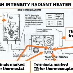 Dayton Gas Heater Wiring Diagram Reese Trailer Plug Radiant Heaters Great Installation Of Garage Shop Rh Mrheater Com Basic Furnace