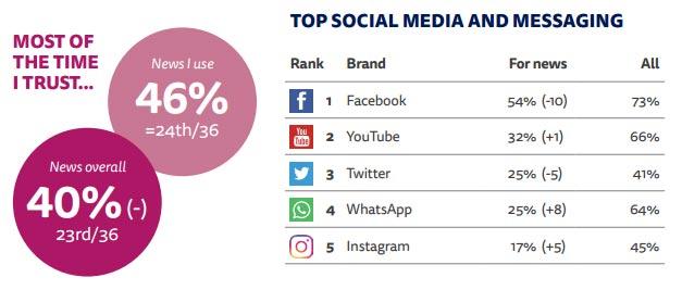 en-cok-kullanilan-sosyal-medya-uygulamalari-ve-habere-guven