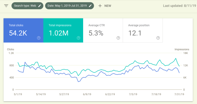 MrJocko Google Search Console Clicks and Impressions as at May July 2019
