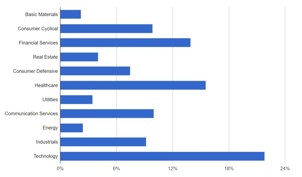 VTI vs. SCHB – Industry exposure