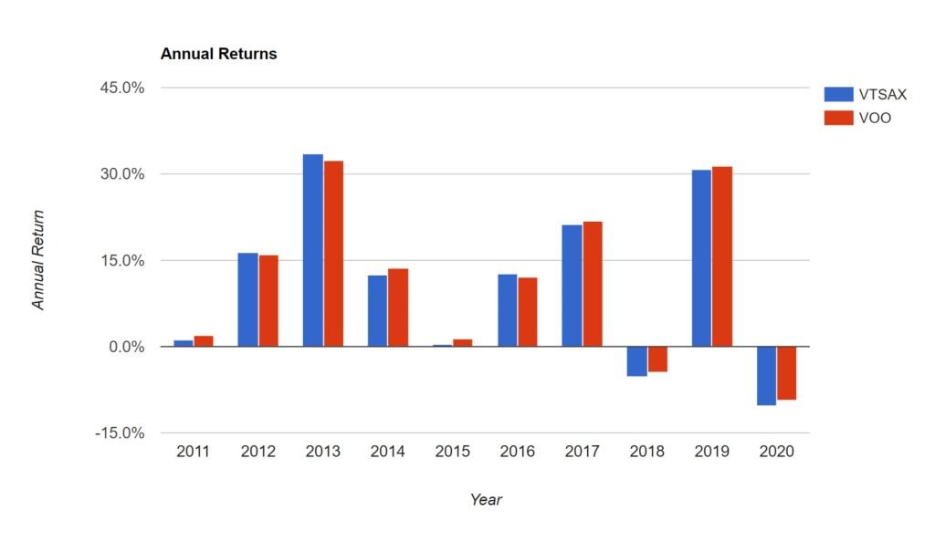 VTSAX vs. VOO – Annual Returns