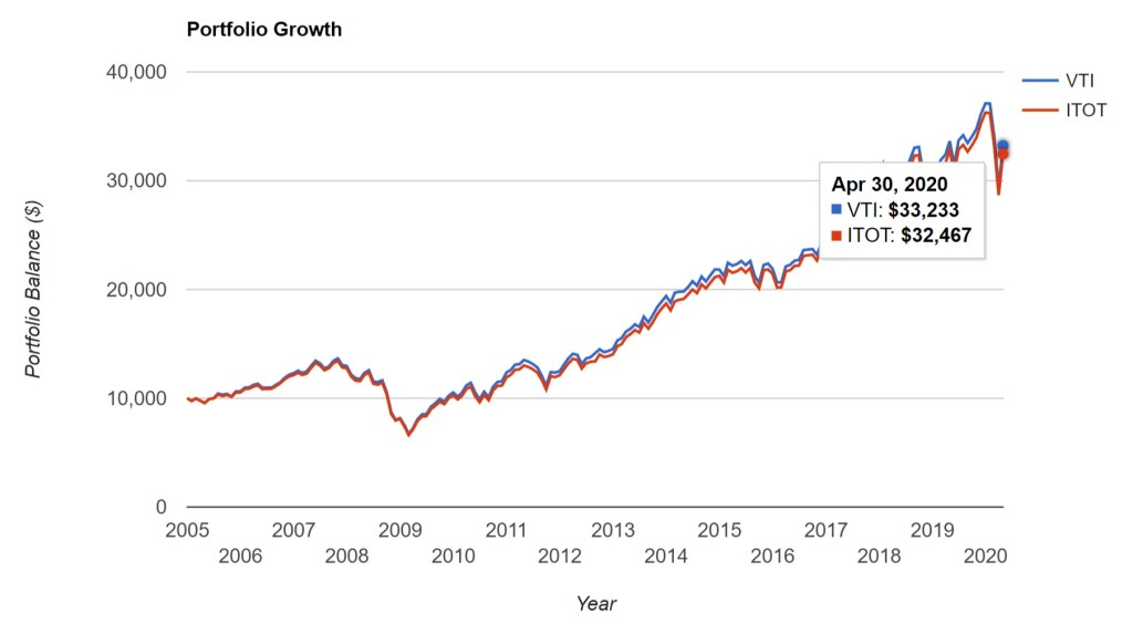 VTI vs ITOT - Portfolio Growth