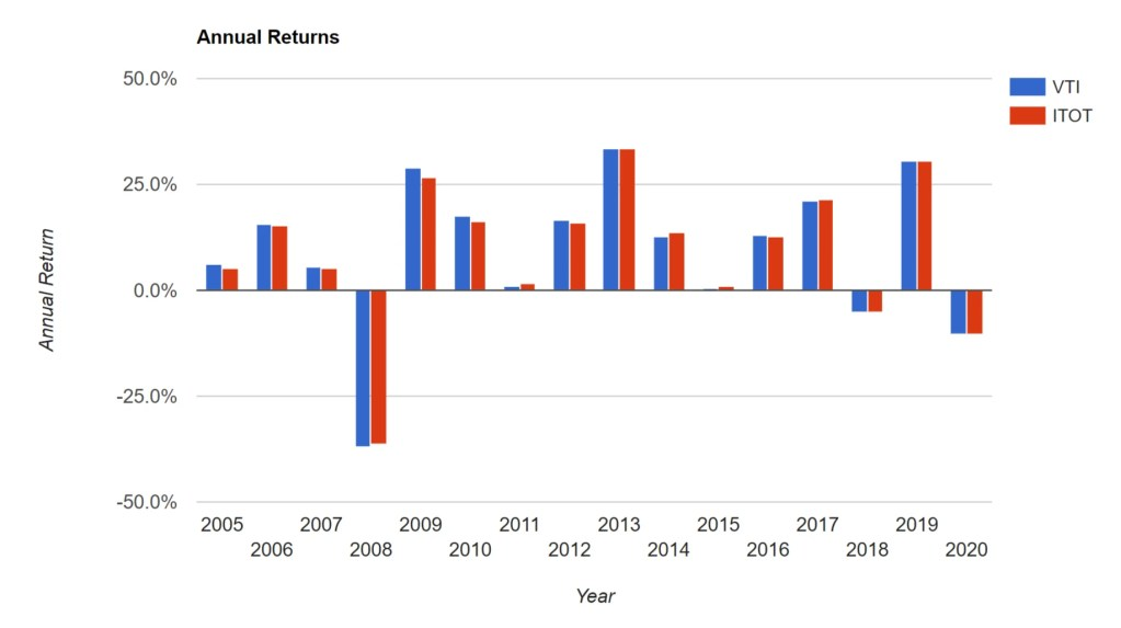 VTI vs ITOT - Annual Returns