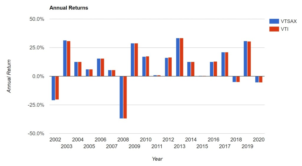 VTSAX vs VTI - Annual Returns