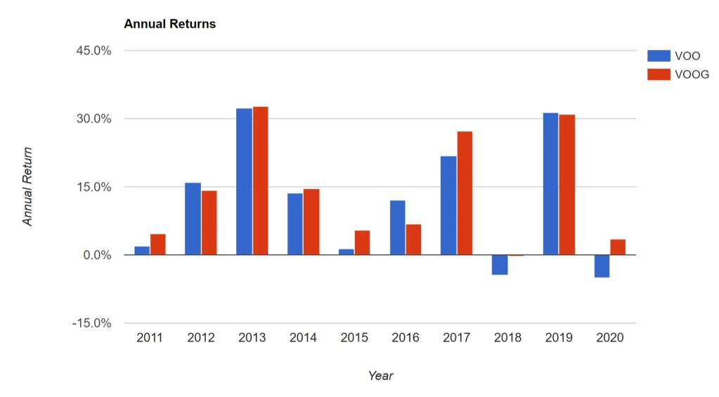 VOO vs. VOOG - Annual Returns
