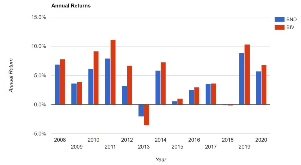 BND vs. BIV - Annual Returns
