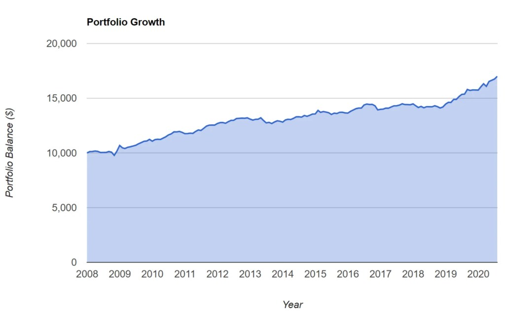 BND - Portfolio Growth