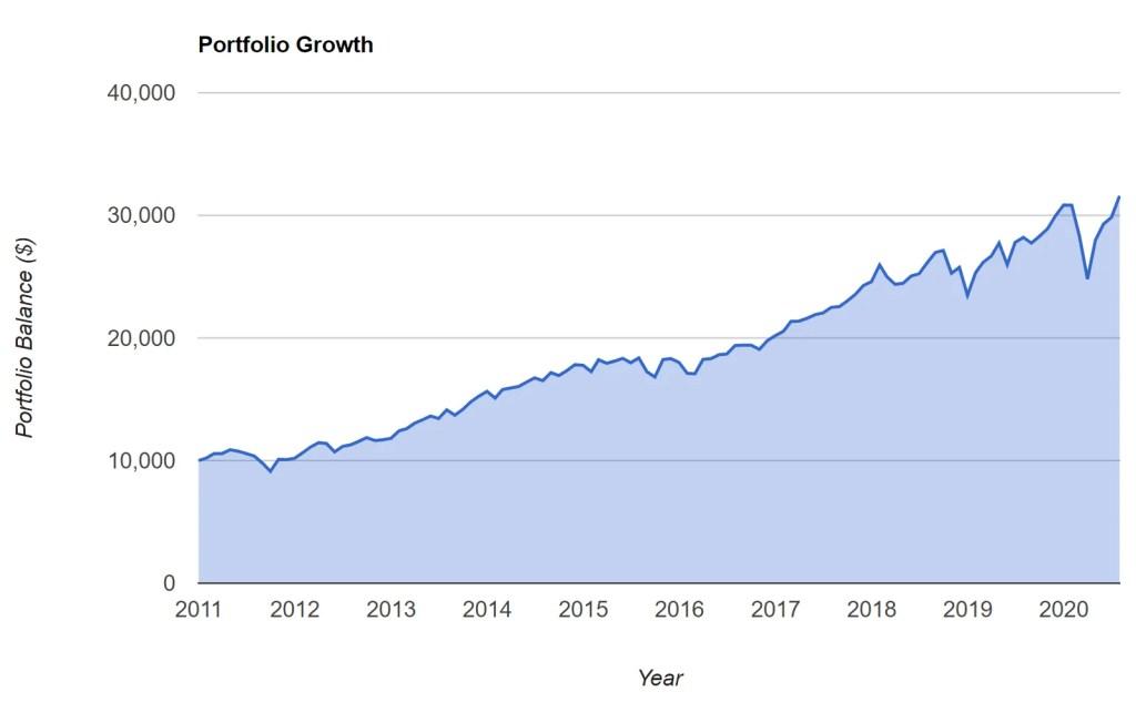 VOO - Portfolio Growth