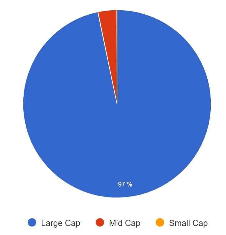 QQQ - Market Capitalization