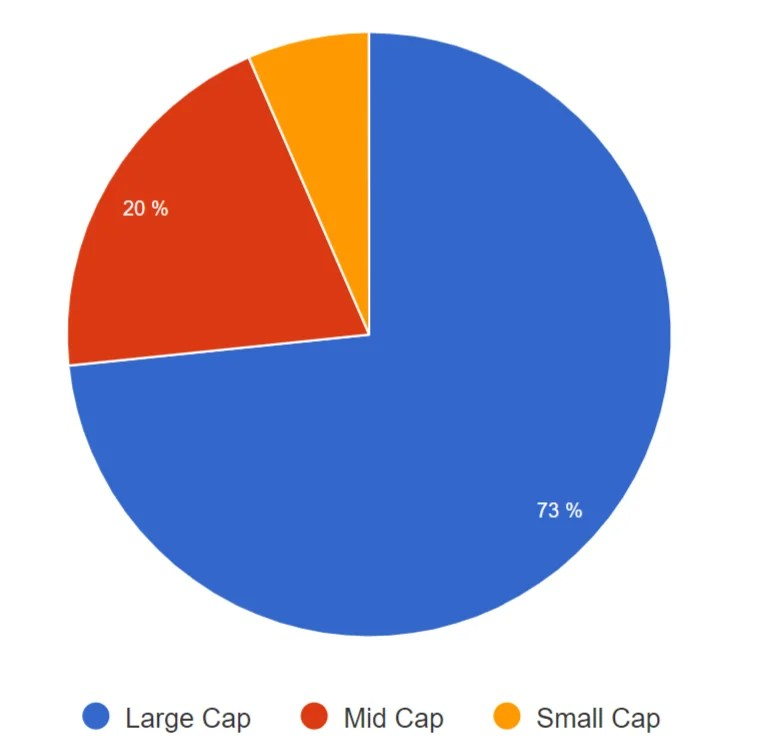 IXUS - Market Capitalization