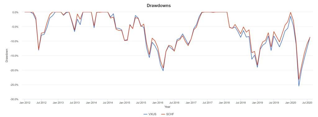 VXUS vs. SCHF - Drawdowns