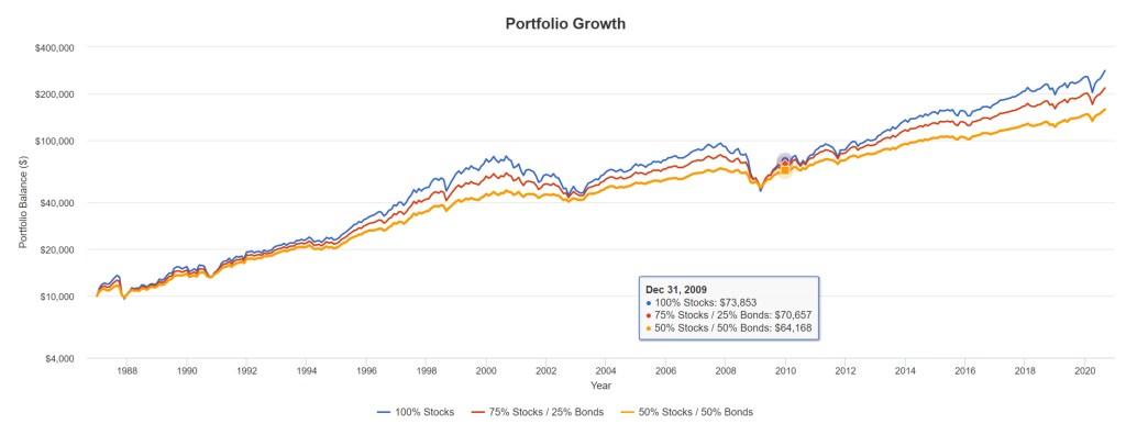 Portfolio Stocks/Bonds Allocations