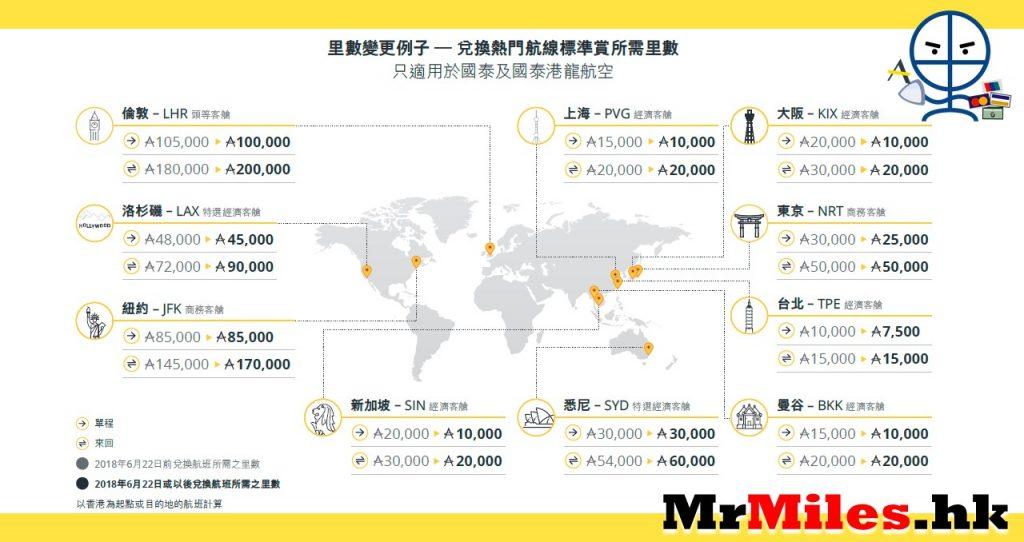 Asia Miles換機票【懶人包】2019年9月夥伴航空加價!芬蘭來回要54,000里!飛日本來回20000里!加玩泰國30000里 ...