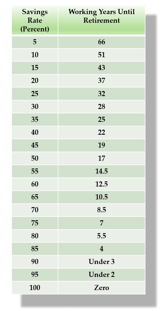 5 Cut Method Formula