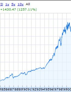 Stock market index price since the disco era but this graph is misleadingly pessimistic  it does not account for idends which are at least half of also how about that mr money mustache rh mrmoneymustache