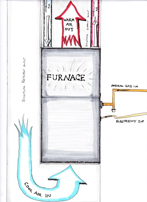 small resolution of figure 1 furnaces are simple