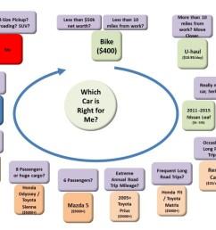 1 car decision chart [ 1024 x 768 Pixel ]