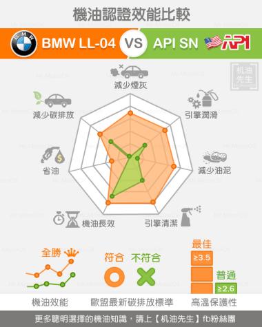 approve-API-SN、BMW-LL-04