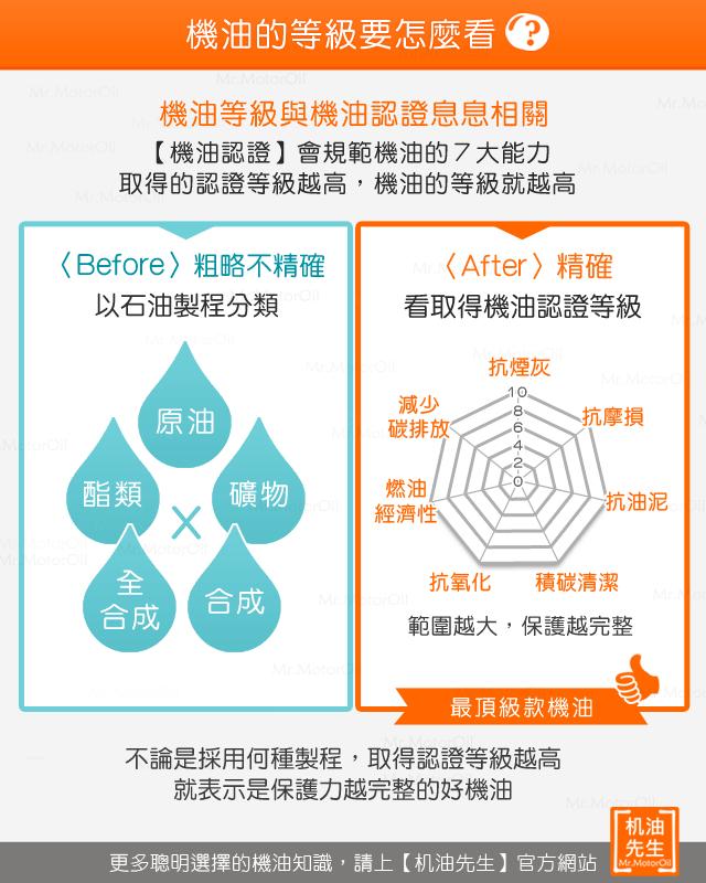 %e3%80%90%e6%a9%9f%e6%b2%b9%e7%9f%a5%e8%ad%98%e3%80%91%e6%a9%9f%e6%b2%b9%e7%ad%89%e7%b4%9a%e6%80%8e%e9%ba%bc%e7%9c%8b-%e7%9c%8b%e8%aa%8d%e8%ad%89%e7%ad%89%e7%b4%9a