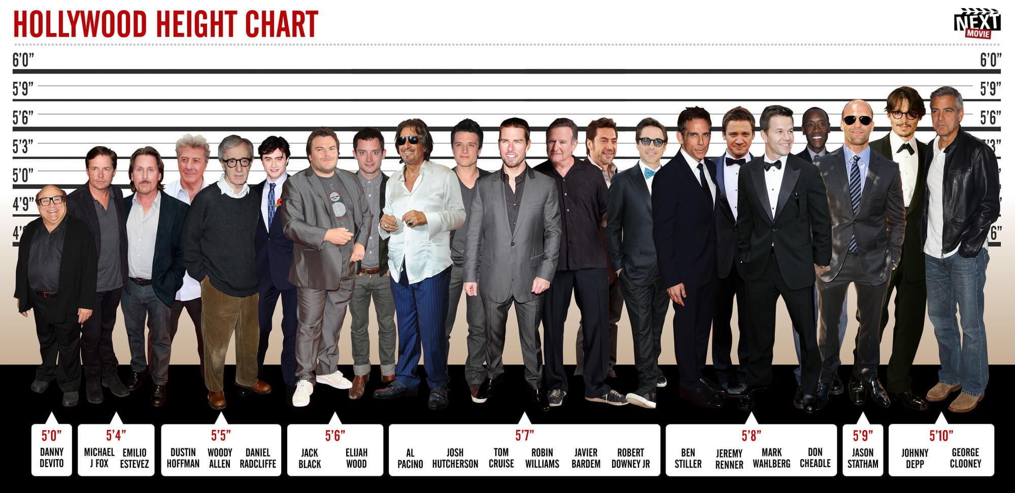 Fun Stuff How Do You Measure Up To Some Of Hollywood S