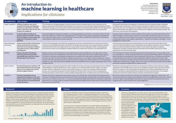 My full-size poster on machine learning in healthcare for the 2019 WCPT conference in Geneva.