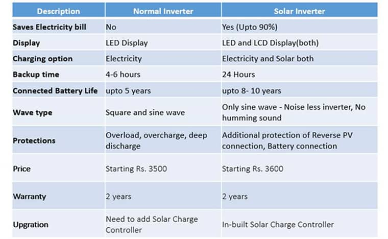 benefits of solar-inverter battery