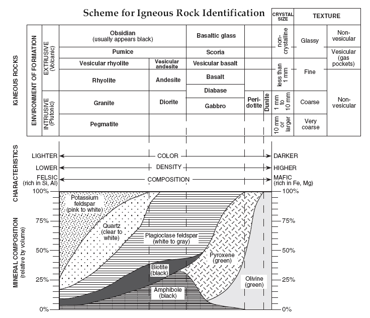 Earth Science 2011 Reference Table