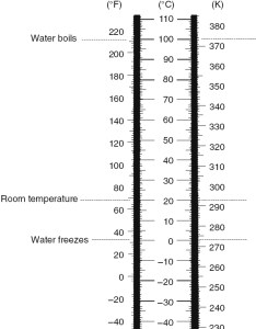 Page temperature scales also reference tables rh mrsciguy