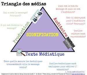 Triangle des médias @MrsGeekChic