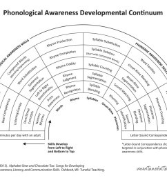 Phonemic/Phonological Awareness - Mrs. Judy Araujo [ 791 x 1024 Pixel ]