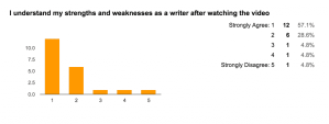 Results for: I understand my strengths and weaknesses