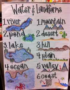 Landforms and bodies of water anchor chart for kindergarten also must make charts social studies mrs richardson   class rh mrsrichardsonsclass