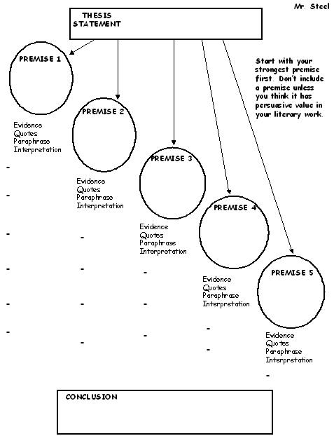 Graphic organizer for persuasive essay