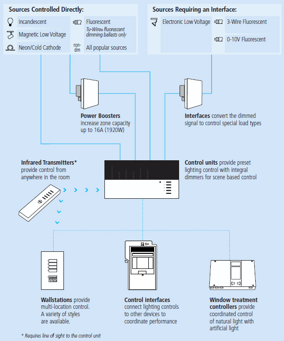 lutron grafik eye 4000 wiring diagram heating and air conditioning diagrams grx 3506 t wh system operation