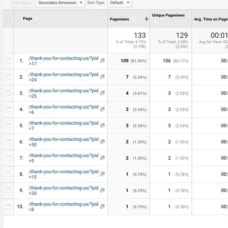 Google Analytics screenshot with same confirmation page with different query strings appended