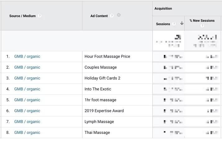 Google My Business Post Analytics