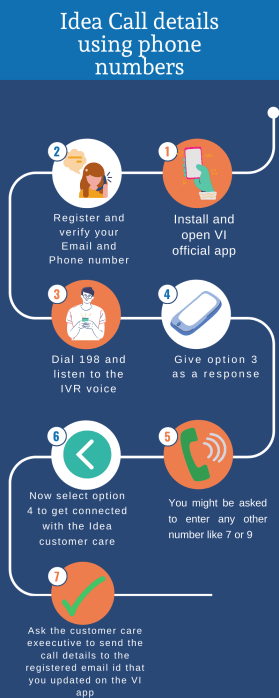 Idea call details using numbers