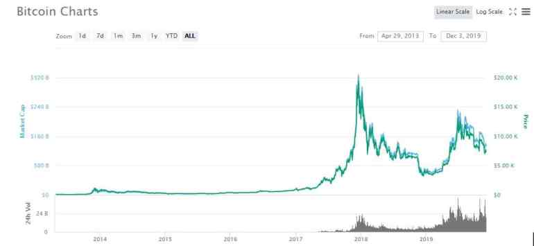 What is Bitcoin worth in past 6 years