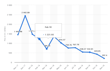 BCH Price Chart