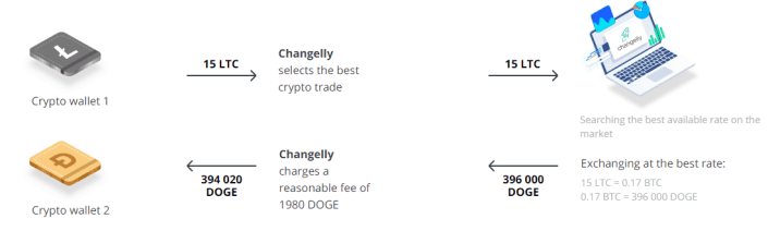 How Changelly works