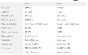 Bitcoin Vs Litecoin