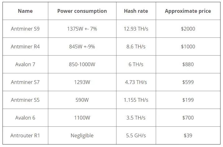 Bitcoin Cash Hardware