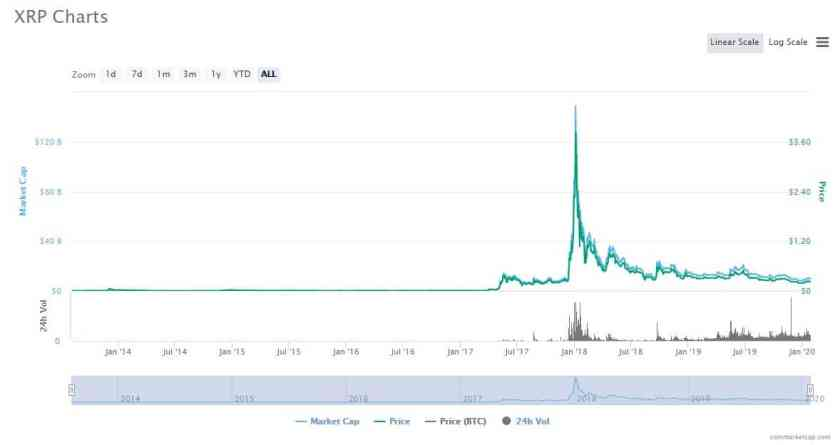 Ripple Coinmarketcap price history Best Altcoin
