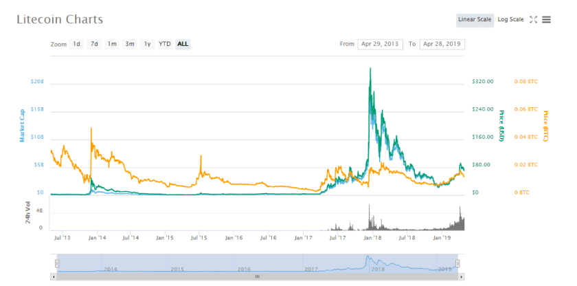 Litecoin CoinMarketCap