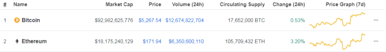 Price MOvement chart Ethereum