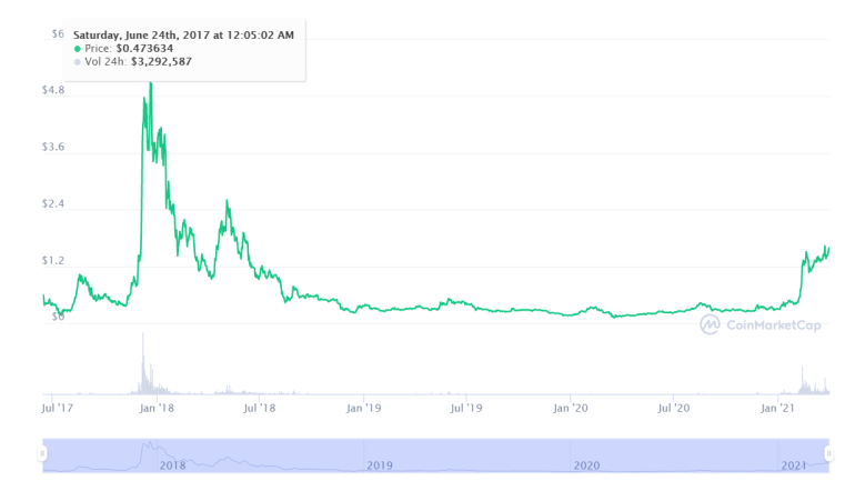 IOTA Cryptocurrency price chart