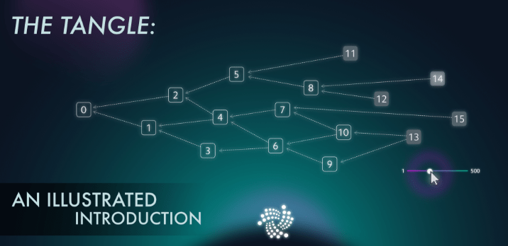 Tangle of IOTA network