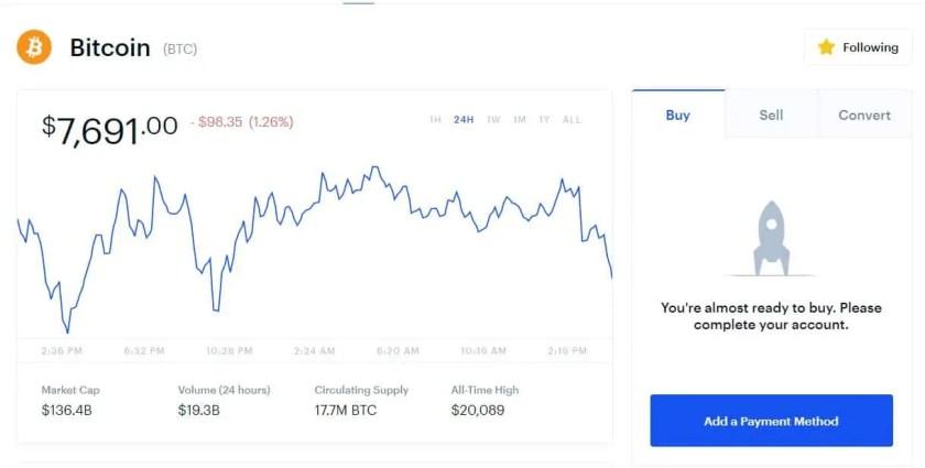 Coinbase Price chart